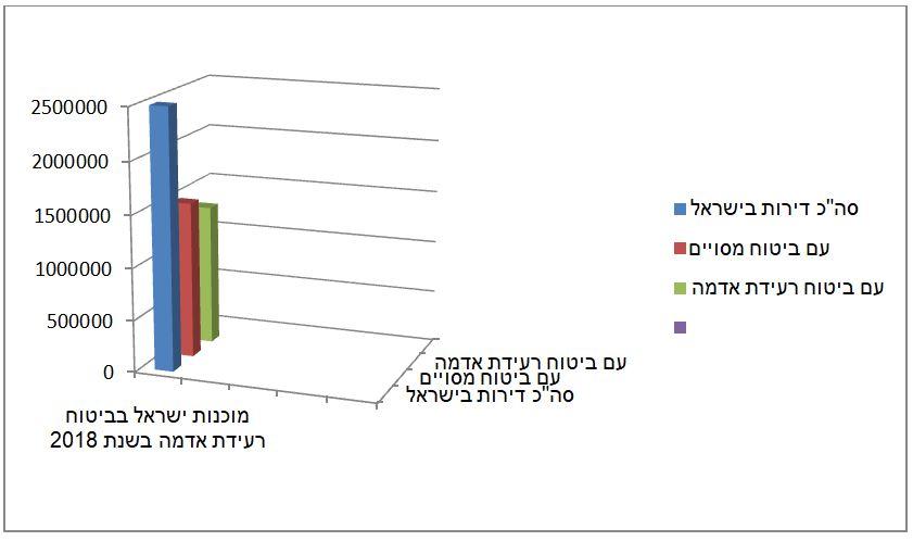 כמה ביטוחי רעידת אדמה יש בישראל