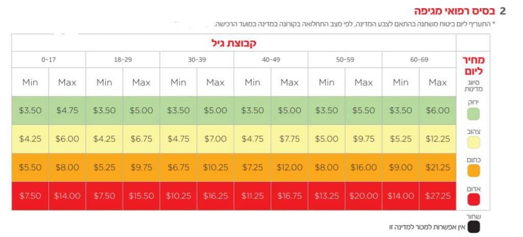 כמה עולה ביטוח נסיעות בקורונה